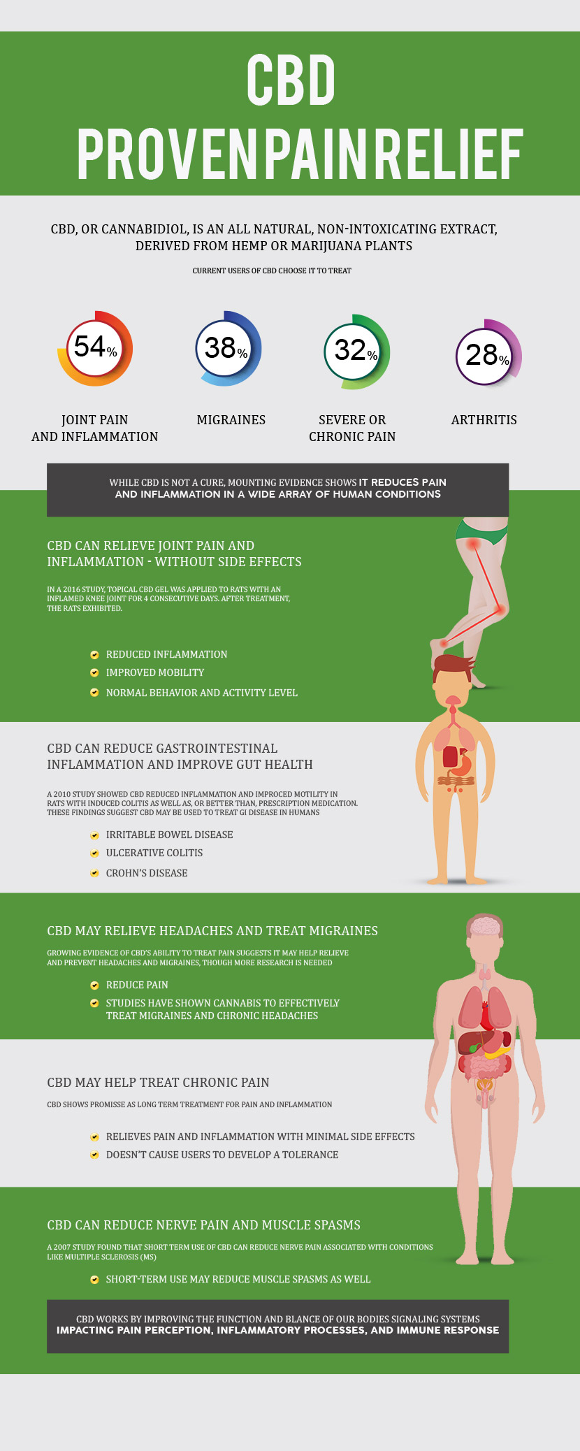 cbd proven pain relief infographic